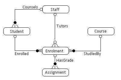 Entity relationship modelling database technology dbteco601 entity types ccuart Gallery