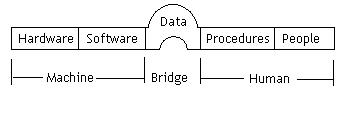 How to manage database in my computer?
